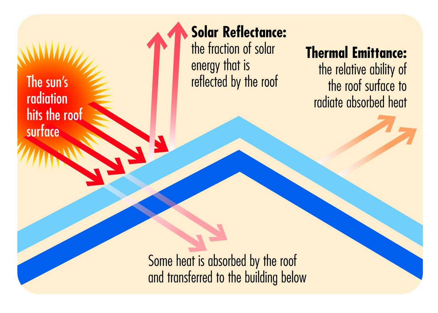 Cool-Roof-Diagram-1