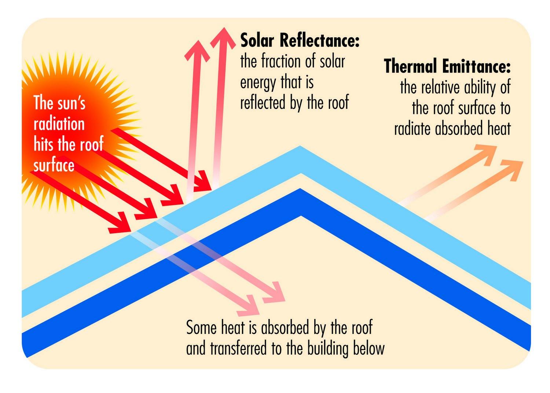 Cool-Roof-Diagram-1