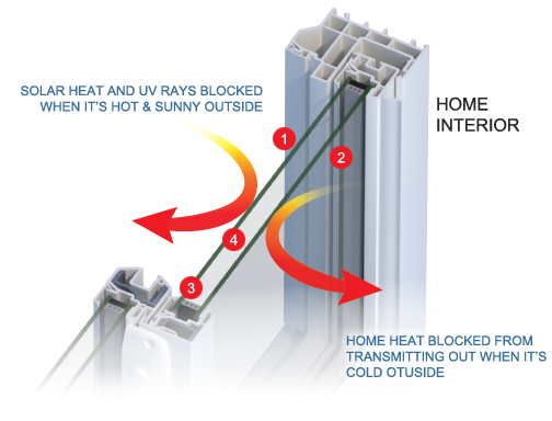 QuadraTerm – Ultimate Dual Pane Insulation System