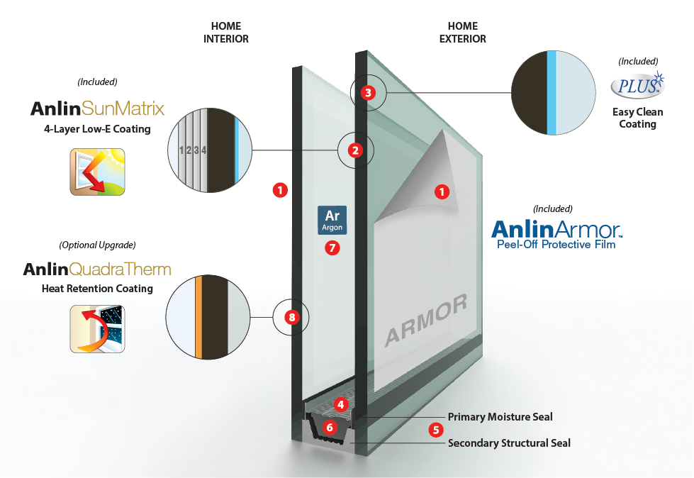 Anlin SunMatrix Glass